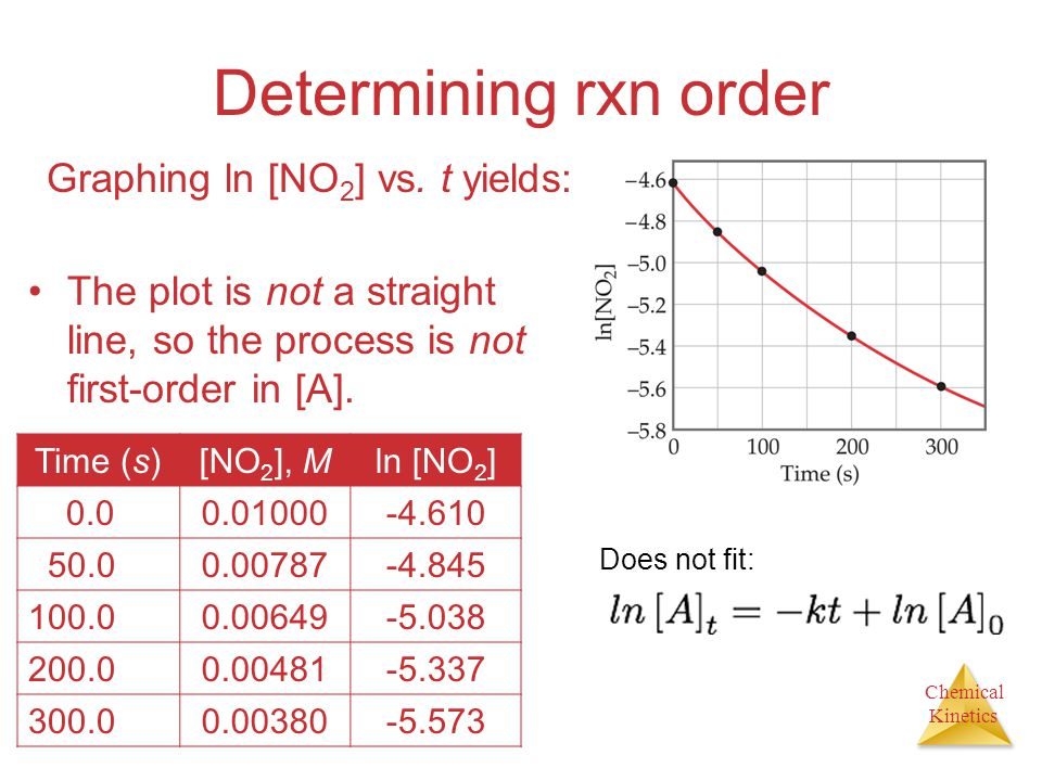 Determining rxn order Graphing ln [NO2] vs. t yields: